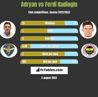 Adryan vs Ferdi Kadioglu h2h player stats