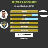 Adryan vs Aksel Aktas h2h player stats