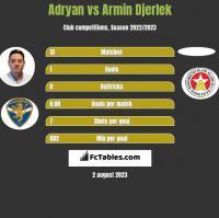 Adryan vs Armin Djerlek h2h player stats