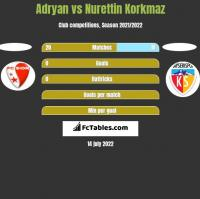 Adryan vs Nurettin Korkmaz h2h player stats