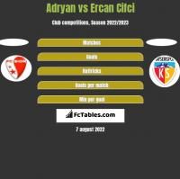Adryan vs Ercan Cifci h2h player stats