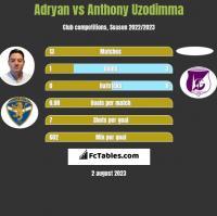 Adryan vs Anthony Uzodimma h2h player stats