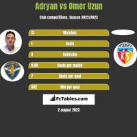 Adryan vs Omer Uzun h2h player stats