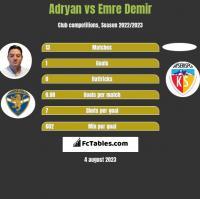 Adryan vs Emre Demir h2h player stats