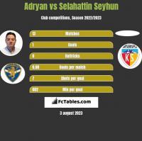 Adryan vs Selahattin Seyhun h2h player stats