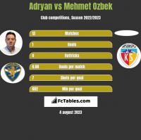 Adryan vs Mehmet Ozbek h2h player stats