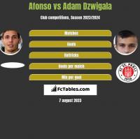 Afonso vs Adam Dzwigala h2h player stats