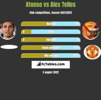 Afonso vs Alex Telles h2h player stats