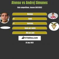 Afonso vs Andrej Simunec h2h player stats