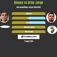 Afonso vs Artur Jorge h2h player stats