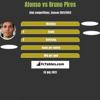 Afonso vs Bruno Pires h2h player stats