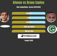 Afonso vs Bruno Santos h2h player stats
