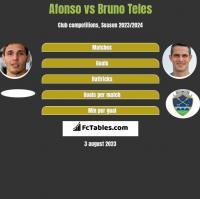 Afonso vs Bruno Teles h2h player stats