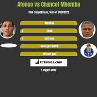 Afonso vs Chancel Mbemba h2h player stats