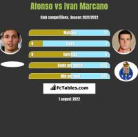 Afonso vs Ivan Marcano h2h player stats