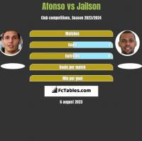 Afonso vs Jailson h2h player stats