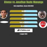 Afonso vs Jonathan Buatu Mananga h2h player stats