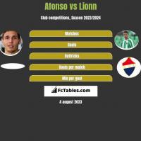 Afonso vs Lionn h2h player stats