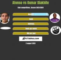 Afonso vs Oumar Diakhite h2h player stats