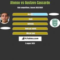 Afonso vs Gustavo Cascardo h2h player stats