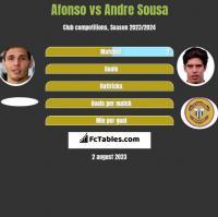 Afonso vs Andre Sousa h2h player stats