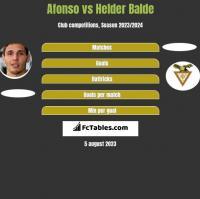 Afonso vs Helder Balde h2h player stats