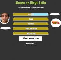 Afonso vs Diogo Leite h2h player stats