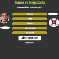 Afonso vs Diogo Calila h2h player stats