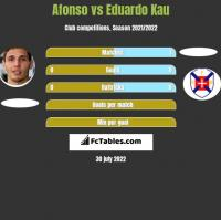 Afonso vs Eduardo Kau h2h player stats