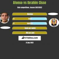 Afonso vs Ibrahim Cisse h2h player stats