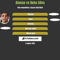 Afonso vs Reko Silva h2h player stats