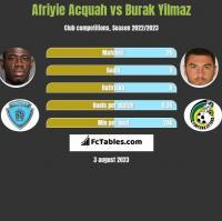 Afriyie Acquah vs Burak Yilmaz h2h player stats