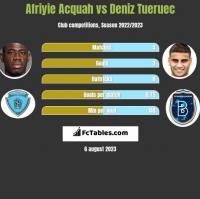 Afriyie Acquah vs Deniz Tueruec h2h player stats