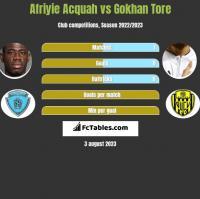 Afriyie Acquah vs Gokhan Tore h2h player stats