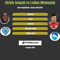 Afriyie Acquah vs Ledian Memushaj h2h player stats