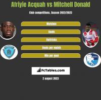 Afriyie Acquah vs Mitchell Donald h2h player stats
