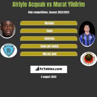 Afriyie Acquah vs Murat Yildirim h2h player stats