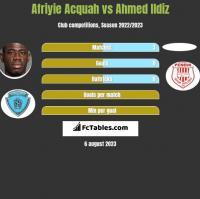 Afriyie Acquah vs Ahmed Ildiz h2h player stats