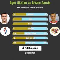 Ager Aketxe vs Alvaro Garcia h2h player stats
