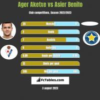 Ager Aketxe vs Asier Benito h2h player stats