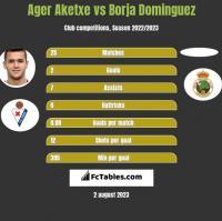 Ager Aketxe vs Borja Dominguez h2h player stats