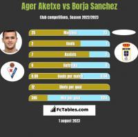 Ager Aketxe vs Borja Sanchez h2h player stats