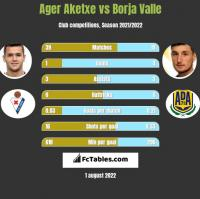Ager Aketxe vs Borja Valle h2h player stats