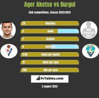 Ager Aketxe vs Burgui h2h player stats