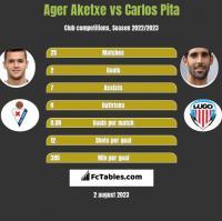 Ager Aketxe vs Carlos Pita h2h player stats