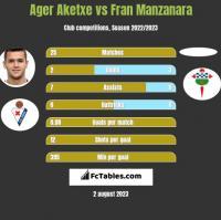 Ager Aketxe vs Fran Manzanara h2h player stats