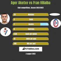 Ager Aketxe vs Fran Villalba h2h player stats