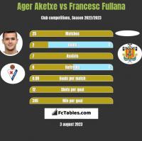 Ager Aketxe vs Francesc Fullana h2h player stats
