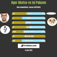 Ager Aketxe vs Isi Palazon h2h player stats