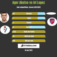 Ager Aketxe vs Ivi Lopez h2h player stats
